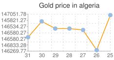 المؤشر العام لسعر الذهب في الجزائر