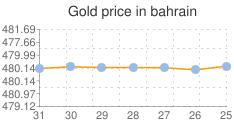 المؤشر العام لسعر الذهب في البحرين