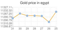 متوسط اسعار الذهب خلال الشهر الماضي