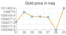المؤشر العام لسعر الذهب في العراق
