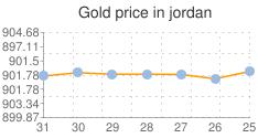 المؤشر العام لسعر الذهب في الاردن