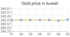 المؤشر العام لسعر الذهب في الكويت