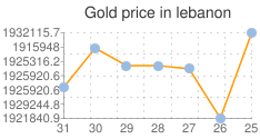 مؤشر لاسعار الذهب اليوم في لبنان