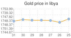 مؤشر لاسعار الذهب اليوم في ليبيا