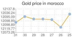 المؤشر العام لسعر الذهب في المغرب
