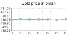 المؤشر العام لسعر الذهب في عمان