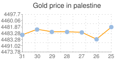 المؤشر العام لسعر الذهب في فلسطين