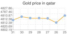 المؤشر العام لسعر الذهب في قطر