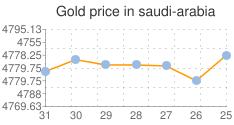مؤشر لأسعار الذهب اليوم في السعودية