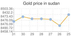 مؤشر لاسعار الذهب اليوم في السودان