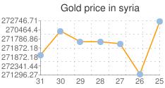 مؤشر لاسعار الذهب اليوم في سوريا