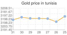 المؤشر العام لسعر الذهب في تونس
