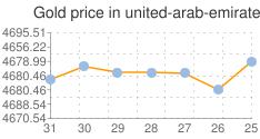 المؤشر العام لسعر الذهب في الامارات
