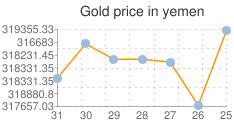 مؤشر لاسعار الذهب اليوم في اليمن